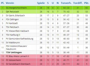 Tabelle 1
